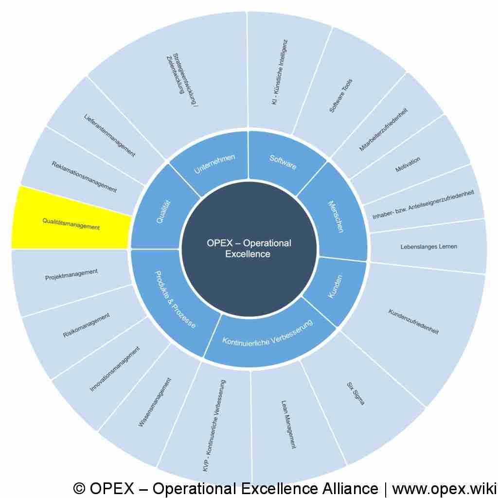 ISO 9001:2015: Leitfaden für Qualitätsauditoren